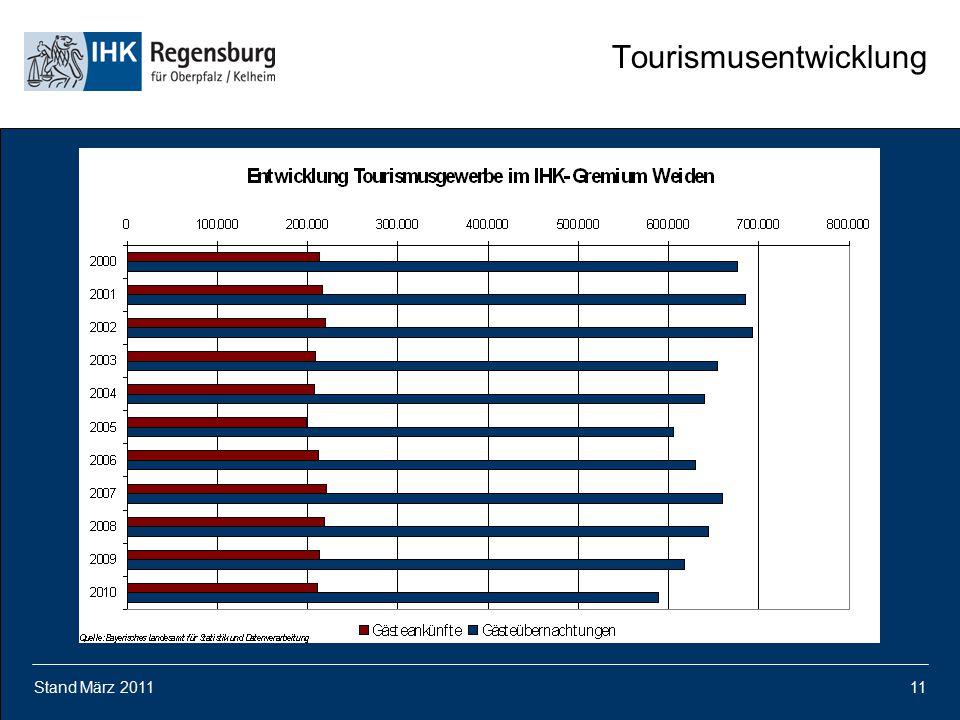 Stand März 201111 Tourismusentwicklung