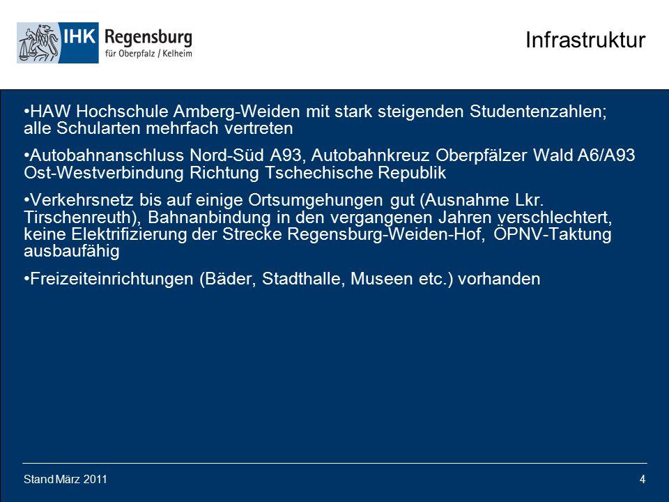 Stand März 20114 Infrastruktur HAW Hochschule Amberg-Weiden mit stark steigenden Studentenzahlen; alle Schularten mehrfach vertreten Autobahnanschluss