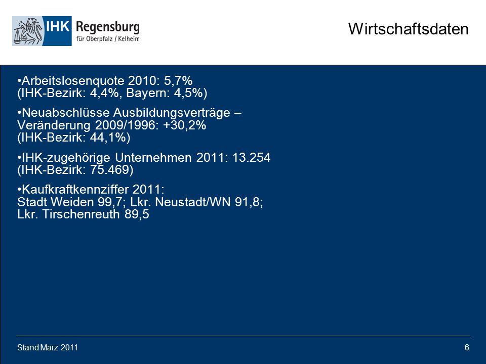 Stand März 20116 Wirtschaftsdaten Arbeitslosenquote 2010: 5,7% (IHK-Bezirk: 4,4%, Bayern: 4,5%) Neuabschlüsse Ausbildungsverträge – Veränderung 2009/1