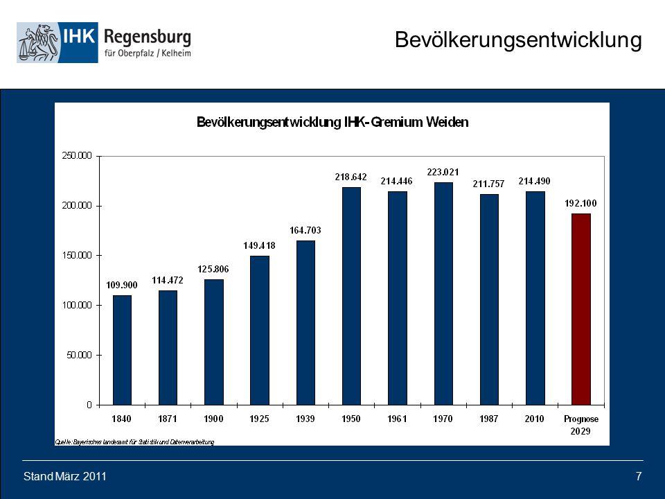 Stand März 20117 Bevölkerungsentwicklung