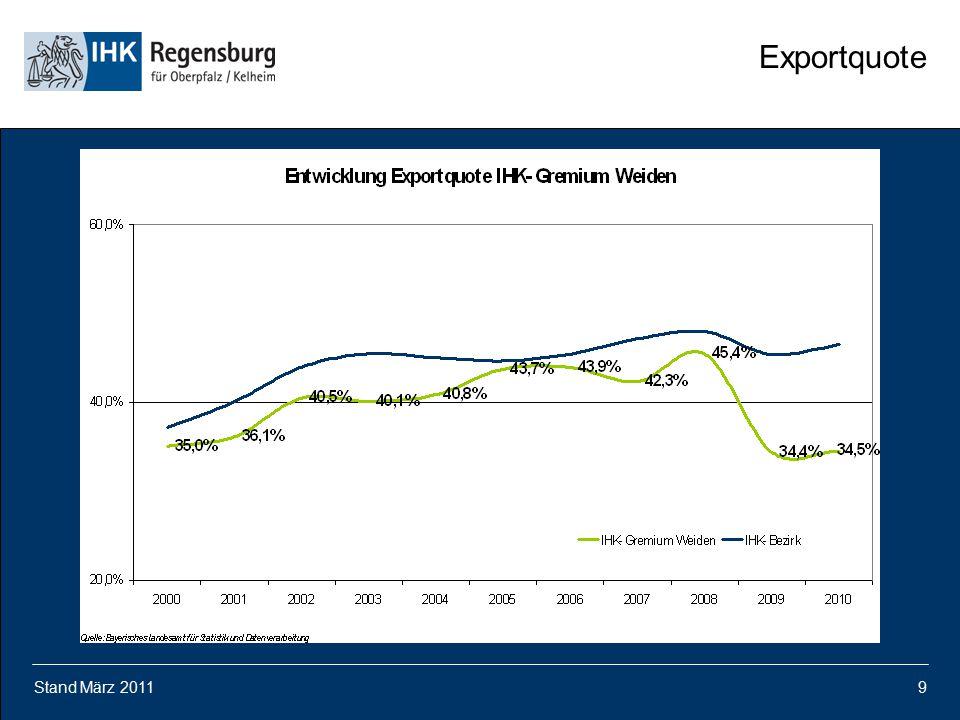 Stand März 20119 Exportquote