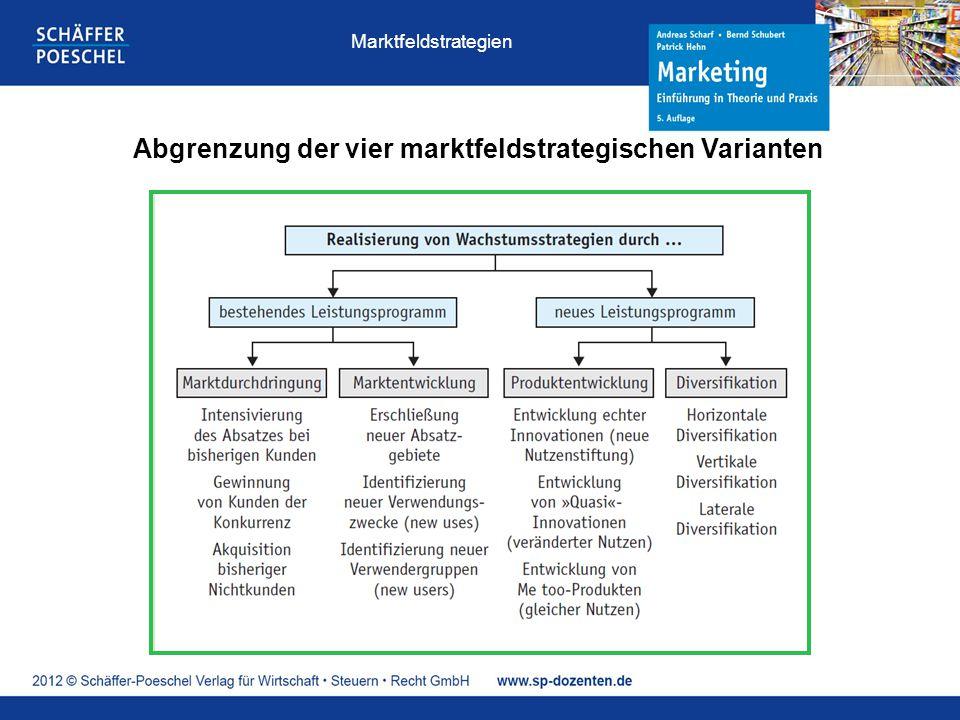 Abgrenzung der vier marktfeldstrategischen Varianten Marktfeldstrategien