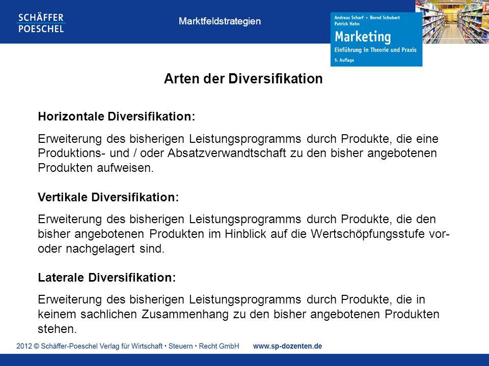 Arten der Diversifikation Horizontale Diversifikation: Erweiterung des bisherigen Leistungsprogramms durch Produkte, die eine Produktions- und / oder Absatzverwandtschaft zu den bisher angebotenen Produkten aufweisen.