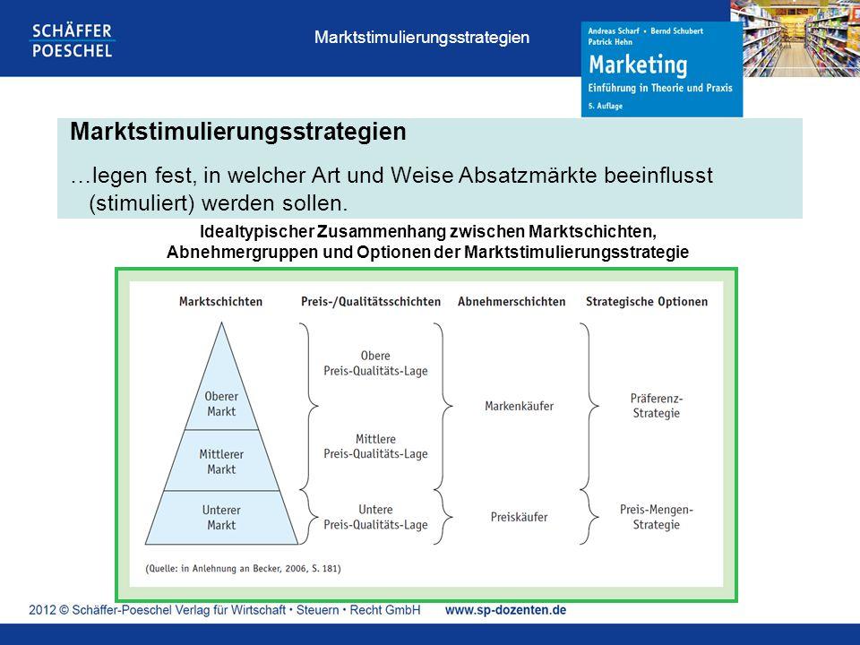 Marktstimulierungsstrategien …legen fest, in welcher Art und Weise Absatzmärkte beeinflusst (stimuliert) werden sollen. Idealtypischer Zusammenhang zw