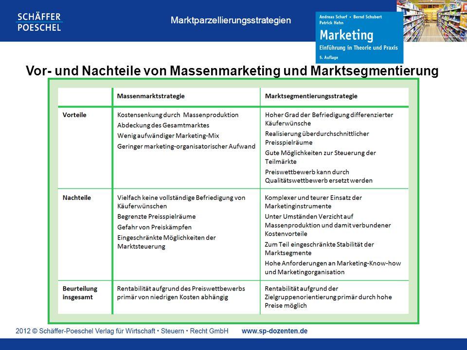 Vor- und Nachteile von Massenmarketing und Marktsegmentierung Marktparzellierungsstrategien