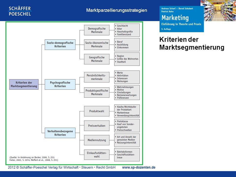 Kriterien der Marktsegmentierung Marktparzellierungsstrategien