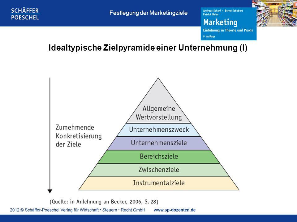 Idealtypische Zielpyramide einer Unternehmung (I) Festlegung der Marketingziele