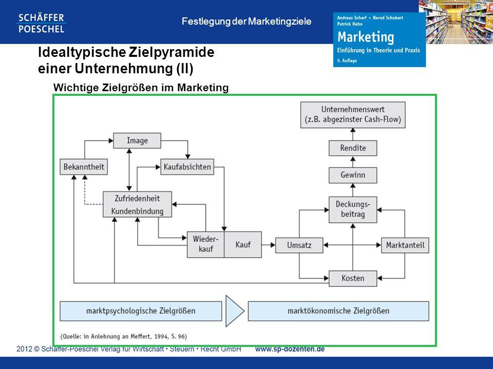 Idealtypische Zielpyramide einer Unternehmung (II) Wichtige Zielgrößen im Marketing Festlegung der Marketingziele