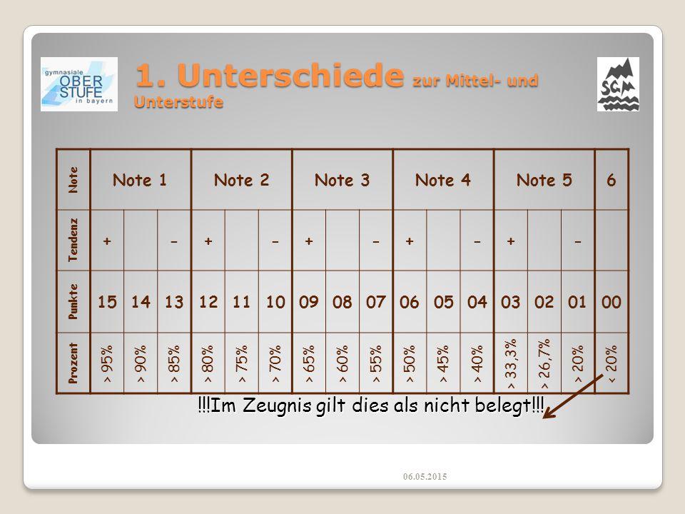 1.Unterschiede zur Mittel- und Unterstufe 06.05.2015  Es gibt keine Klassen mehr.
