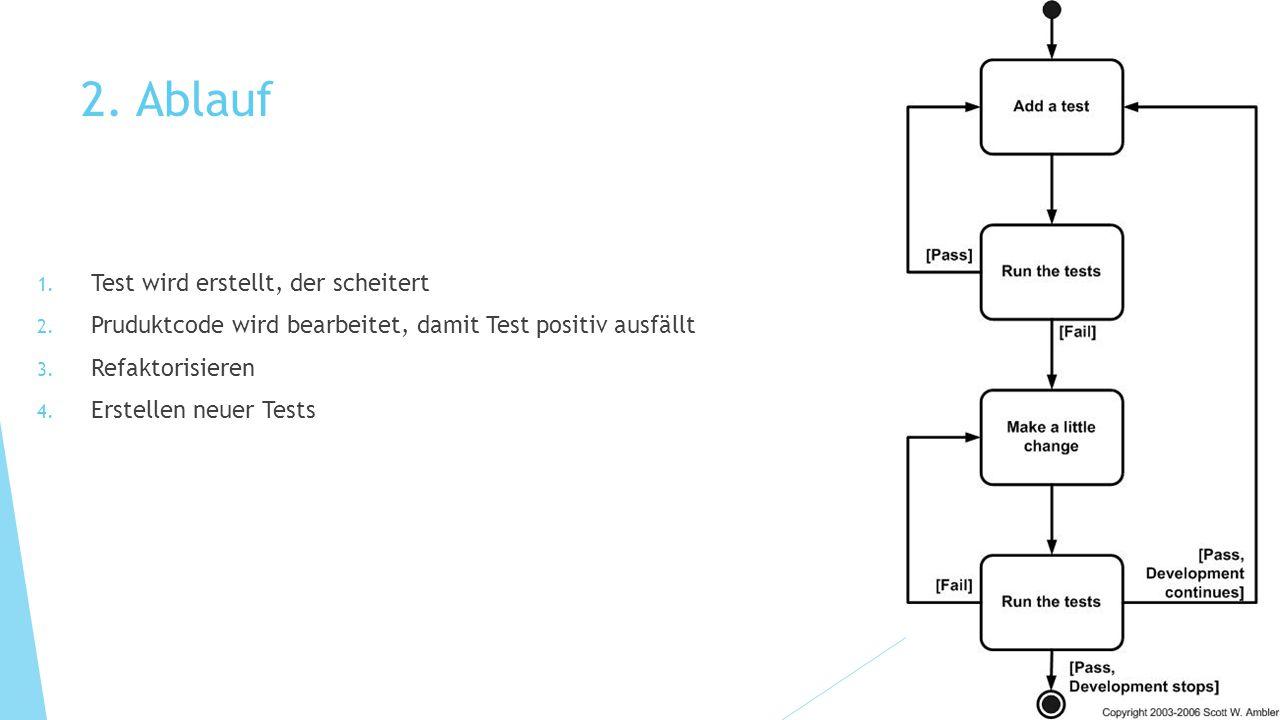 2. Ablauf 1. Test wird erstellt, der scheitert 2. Pruduktcode wird bearbeitet, damit Test positiv ausfällt 3. Refaktorisieren 4. Erstellen neuer Tests