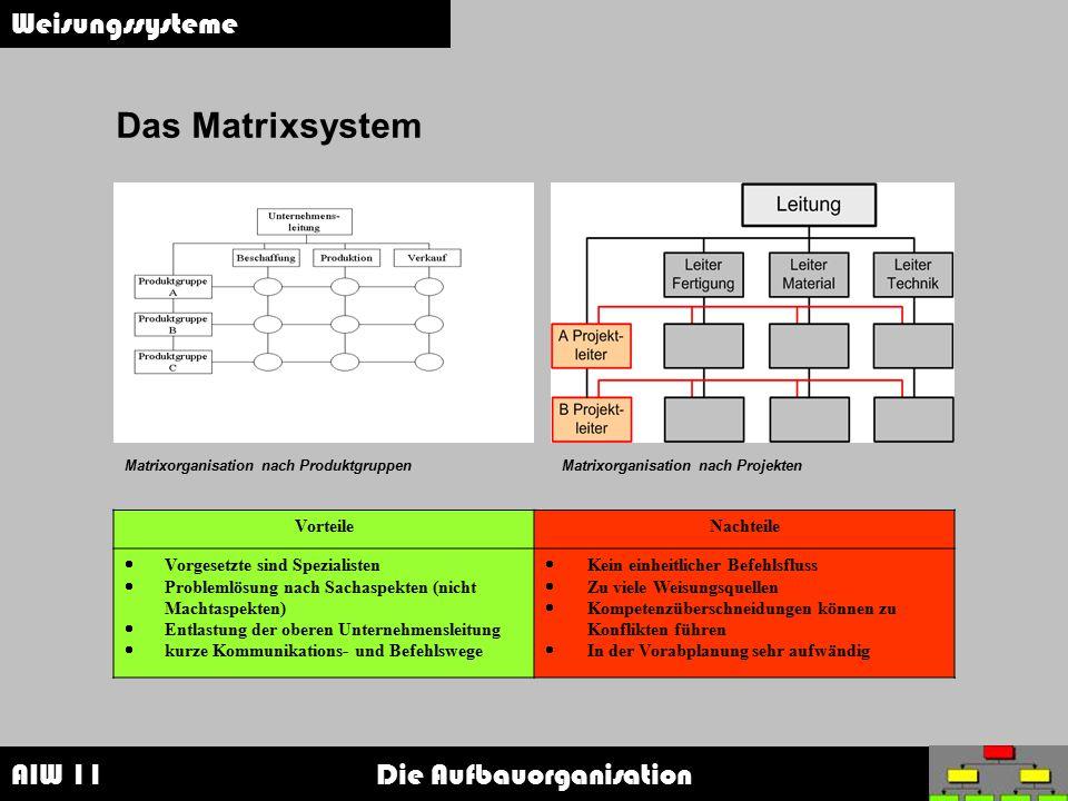 AIW 11 Die Aufbauorganisation Weisungssysteme Das Matrixsystem Matrixorganisation nach ProduktgruppenMatrixorganisation nach Projekten VorteileNachtei