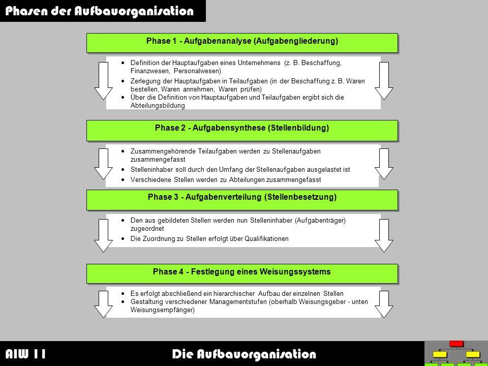AIW 11 Die Aufbauorganisation Phasen der Aufbauorganisation Phase 1 - Aufgabenanalyse (Aufgabengliederung)  Definition der Hauptaufgaben eines Untern