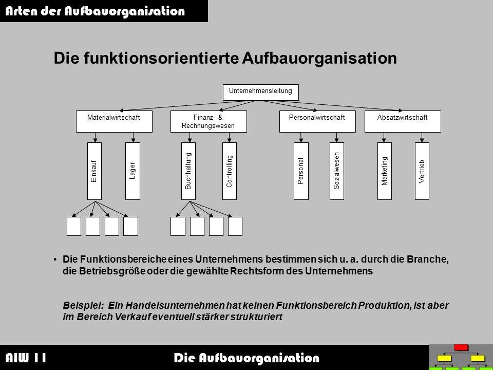 AIW 11 Die Aufbauorganisation Arten der Aufbauorganisation Die funktionsorientierte Aufbauorganisation Die Funktionsbereiche eines Unternehmens bestim