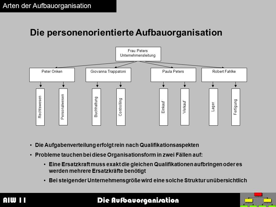 AIW 11 Die Aufbauorganisation Arten der Aufbauorganisation Die personenorientierte Aufbauorganisation Frau Peters Unternehmensleitung Einkauf Verkauf