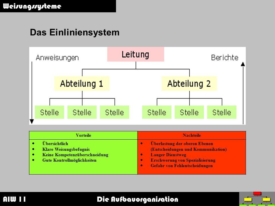 AIW 11 Die Aufbauorganisation Weisungssysteme Das Einliniensystem VorteileNachteile  Übersichtlich  Klare Weisungsbefugnis  Keine Kompetenzüberschn