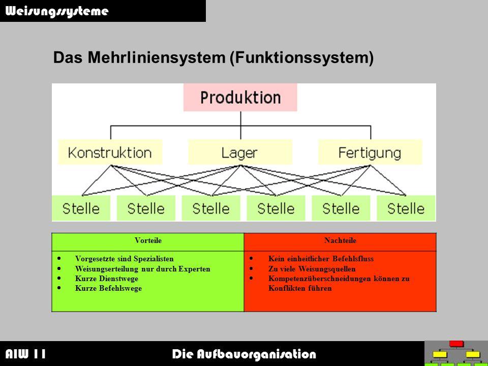 AIW 11 Die Aufbauorganisation Weisungssysteme Das Mehrliniensystem (Funktionssystem) VorteileNachteile  Vorgesetzte sind Spezialisten  Weisungsertei