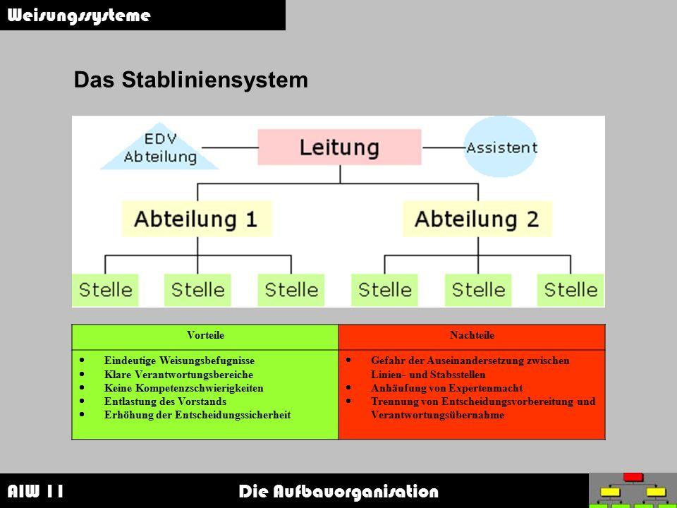 AIW 11 Die Aufbauorganisation Weisungssysteme Das Stabliniensystem VorteileNachteile  Eindeutige Weisungsbefugnisse  Klare Verantwortungsbereiche 