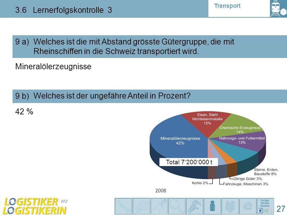 Transport 3.6 Lernerfolgskontrolle 3 27 9 a) Welches ist die mit Abstand grösste Gütergruppe, die mit Rheinschiffen in die Schweiz transportiert wird.