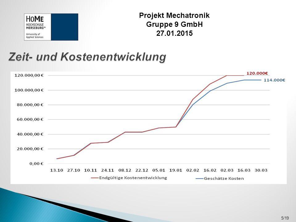 6/19 Projekt Mechatronik Gruppe 9 GmbH 27.01.2015 GeschätztEndgültig Planungskosten49.800 € Materialkosten22.000 €31.200 € Umsetzungskosten42.200 €39.000 € Gesamtkosten114.000 €120.000 € Projektbeginn21.