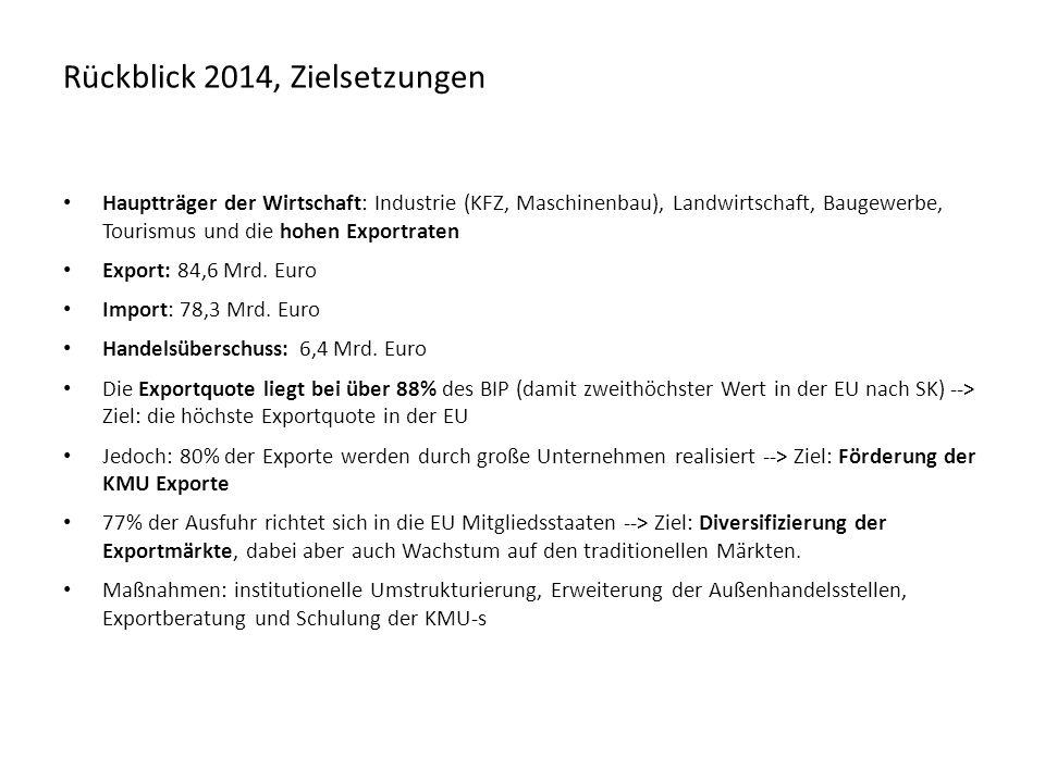 Wirtschaftsbeziehungen mit Österreich Investitionen aus Österreich (Milliarden Euro) Jahr ImportExport Gesamtverkehr (Export + Import) Außenhandelsbilanz 20125 163,54 597,69 761,1-565,9 20134 979,44 522,29 501,6-457,2 Änderung 2013/2012-4%-2%-3%-19% 20145 667,74 649,610 317,3-1027,9 Änderung 2014/201314%2,8%8,6%124,8% Außenhandel (Millionen Euro) Jahr200820092010201120122013 Österreich9,19,48,77,99,18,5 Insgesamt62,568,768,066,078,478,2 Anteil am gesamten FDI14,6%13,7%12,8%11,9%11,5%10,9% Wirtschaftsbeziehungen mit Österreich