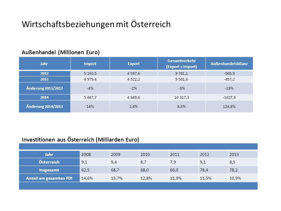 Wichtigster Wirtschaftspartner in der Region Viertwichtigster Investor: 70 000 Beschäftigte Export und Importpartner Nr.