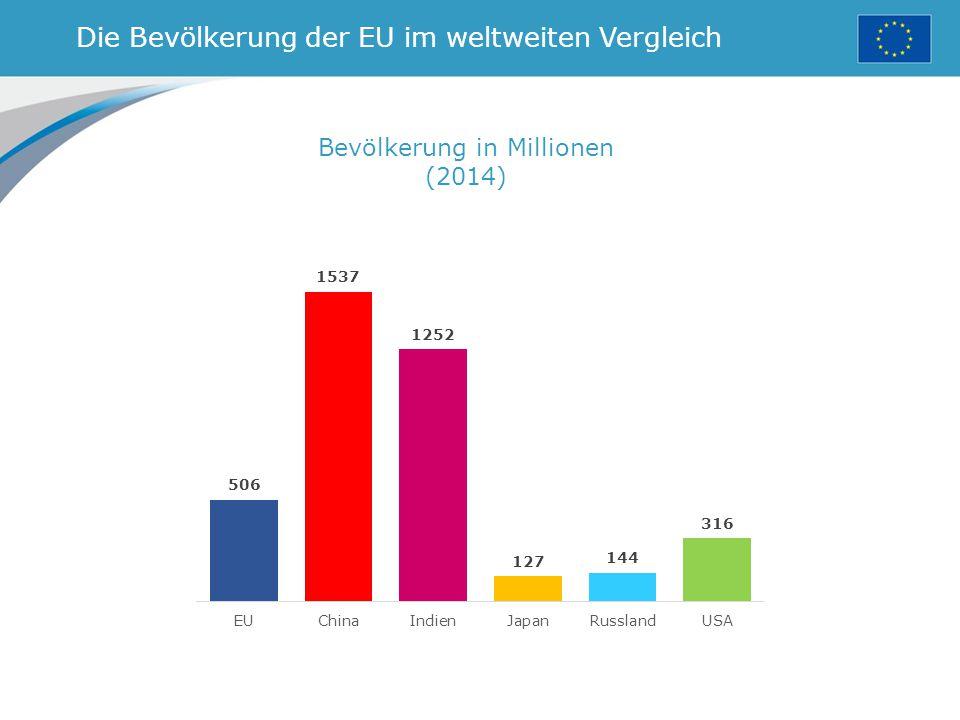 Die Bevölkerung der EU im weltweiten Vergleich Bevölkerung in Millionen (2014)