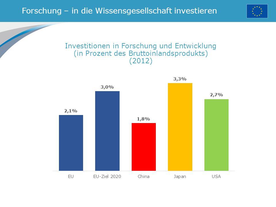 Forschung – in die Wissensgesellschaft investieren Investitionen in Forschung und Entwicklung (in Prozent des Bruttoinlandsprodukts) (2012)