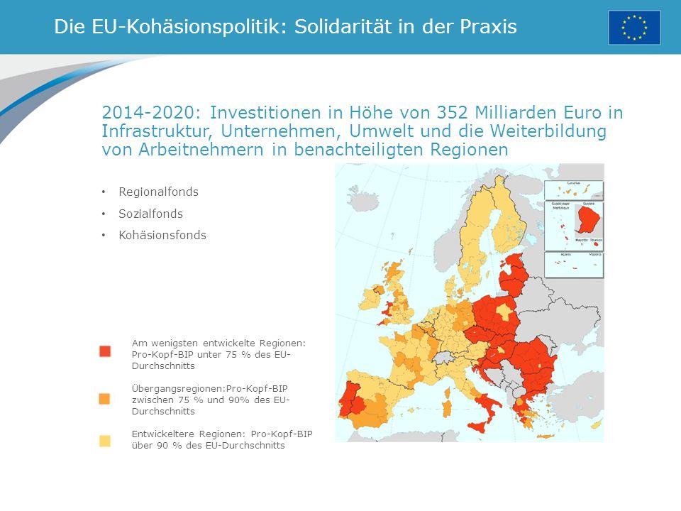 Die EU-Kohäsionspolitik: Solidarität in der Praxis Regionalfonds Sozialfonds Kohäsionsfonds Am wenigsten entwickelte Regionen: Pro-Kopf-BIP unter 75 % des EU- Durchschnitts Übergangsregionen:Pro-Kopf-BIP zwischen 75 % und 90% des EU- Durchschnitts Entwickeltere Regionen: Pro-Kopf-BIP über 90 % des EU-Durchschnitts 2014-2020: Investitionen in Höhe von 352 Milliarden Euro in Infrastruktur, Unternehmen, Umwelt und die Weiterbildung von Arbeitnehmern in benachteiligten Regionen