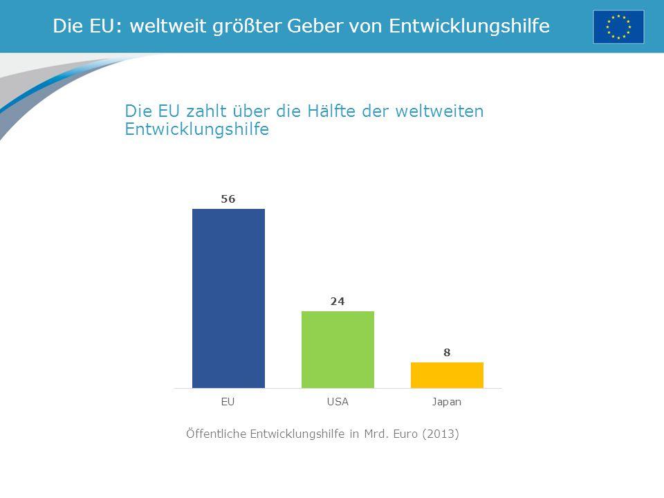 Die EU: weltweit größter Geber von Entwicklungshilfe Die EU zahlt über die Hälfte der weltweiten Entwicklungshilfe Öffentliche Entwicklungshilfe in Mrd.