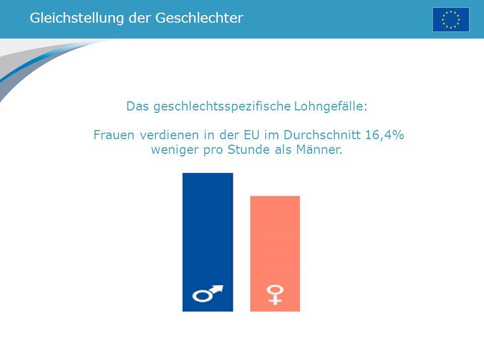 Gleichstellung der Geschlechter Das geschlechtsspezifische Lohngefälle: Frauen verdienen in der EU im Durchschnitt 16,4% weniger pro Stunde als Männer.