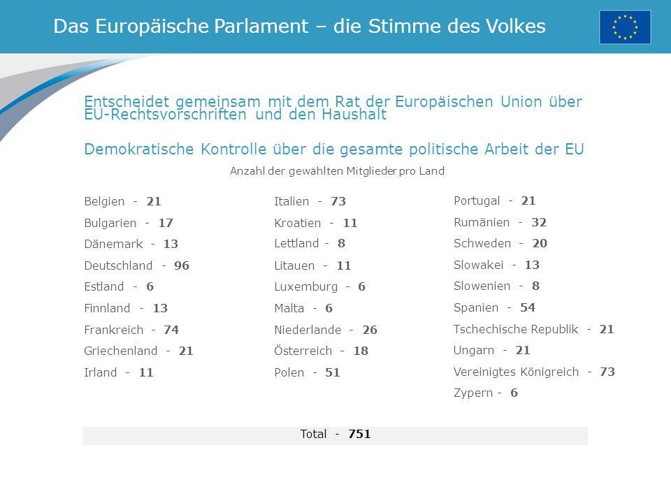 Das Europäische Parlament – die Stimme des Volkes Anzahl der gewählten Mitglieder pro Land Entscheidet gemeinsam mit dem Rat der Europäischen Union über EU-Rechtsvorschriften und den Haushalt Demokratische Kontrolle über die gesamte politische Arbeit der EU Belgien - 21 Bulgarien - 17 Dänemark - 13 Deutschland - 96 Estland - 6 Finnland - 13 Frankreich - 74 Griechenland - 21 Irland - 11 Italien - 73 Kroatien - 11 Lettland - 8 Litauen - 11 Luxemburg - 6 Malta - 6 Niederlande - 26 Österreich - 18 Polen - 51 Total - 751 Portugal - 21 Rumänien - 32 Schweden - 20 Slowakei - 13 Slowenien - 8 Spanien - 54 Tschechische Republik - 21 Ungarn - 21 Vereinigtes Königreich - 73 Zypern - 6