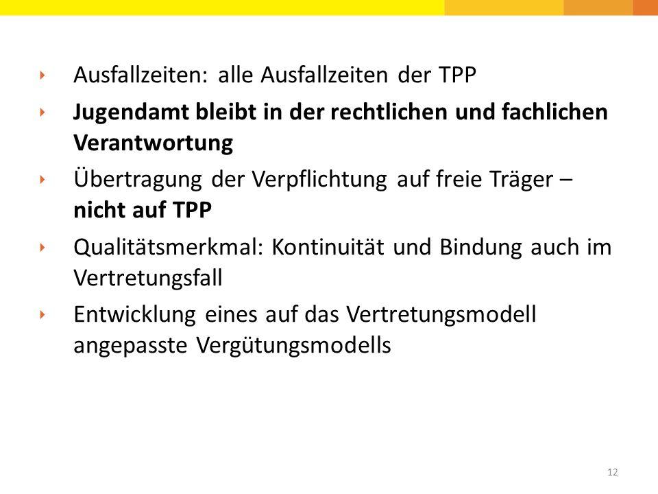  Ausfallzeiten: alle Ausfallzeiten der TPP  Jugendamt bleibt in der rechtlichen und fachlichen Verantwortung  Übertragung der Verpflichtung auf fre