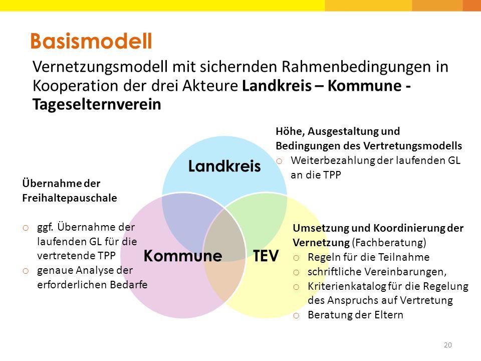 Basismodell Vernetzungsmodell mit sichernden Rahmenbedingungen in Kooperation der drei Akteure Landkreis – Kommune - Tageselternverein 20 Landkreis TE