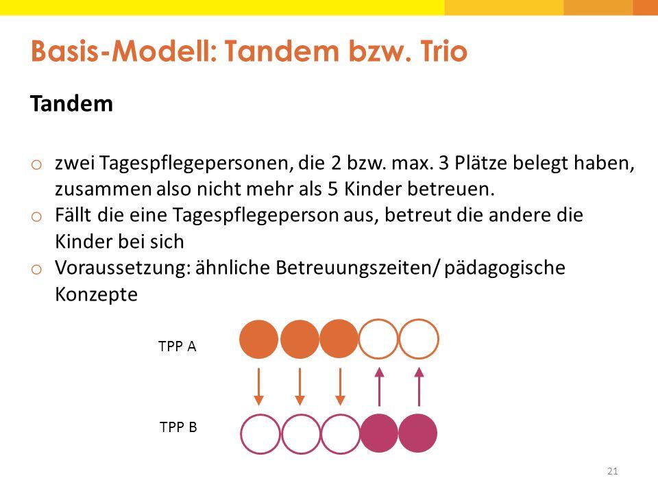 21 Basis-Modell: Tandem bzw. Trio Tandem o zwei Tagespflegepersonen, die 2 bzw. max. 3 Plätze belegt haben, zusammen also nicht mehr als 5 Kinder betr