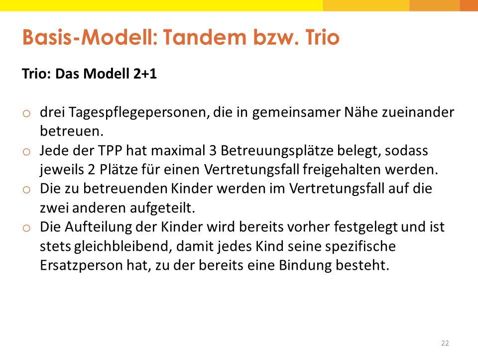 22 Basis-Modell: Tandem bzw. Trio Trio: Das Modell 2+1 o drei Tagespflegepersonen, die in gemeinsamer Nähe zueinander betreuen. o Jede der TPP hat max