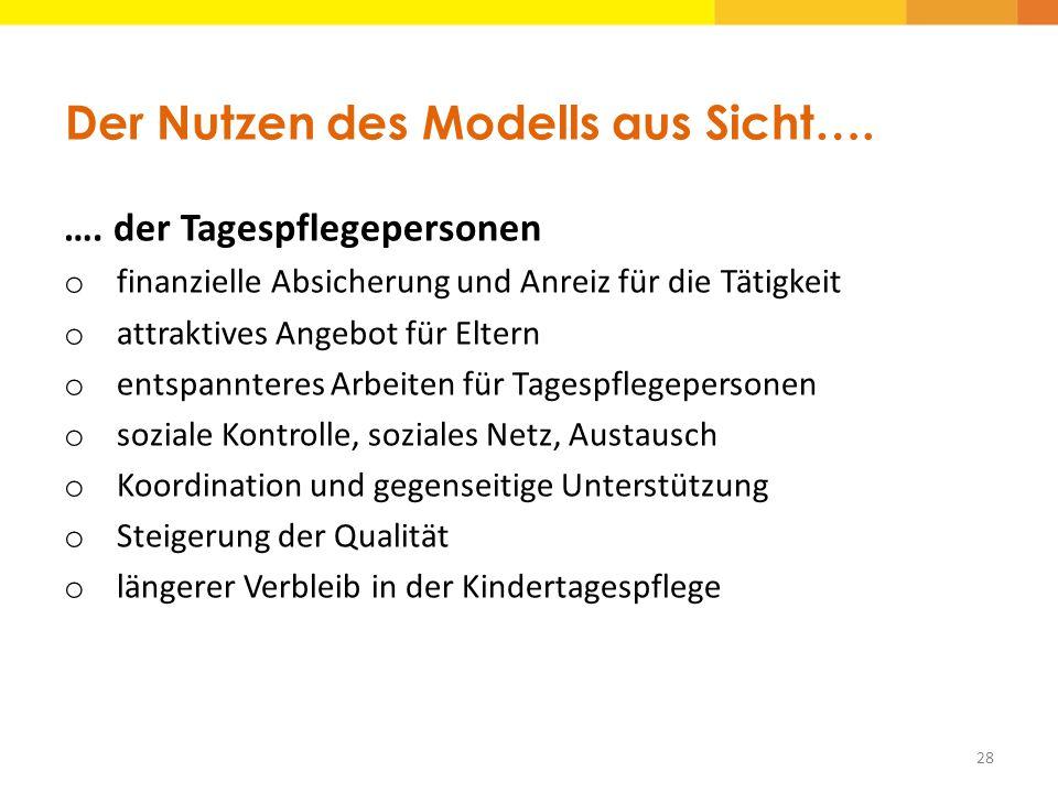 Der Nutzen des Modells aus Sicht…. …. der Tagespflegepersonen o finanzielle Absicherung und Anreiz für die Tätigkeit o attraktives Angebot für Eltern
