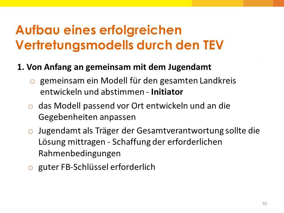 Aufbau eines erfolgreichen Vertretungsmodells durch den TEV 1. Von Anfang an gemeinsam mit dem Jugendamt o gemeinsam ein Modell für den gesamten Landk