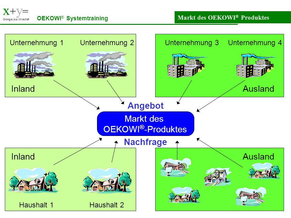 x + y = Ökologie plus Wirtschaft Markt des OEKOWI ® Produktes OEKOWI ® Systemtraining Ausland Unternehmung 3Unternehmung 4 Markt des OEKOWI ® -Produkt
