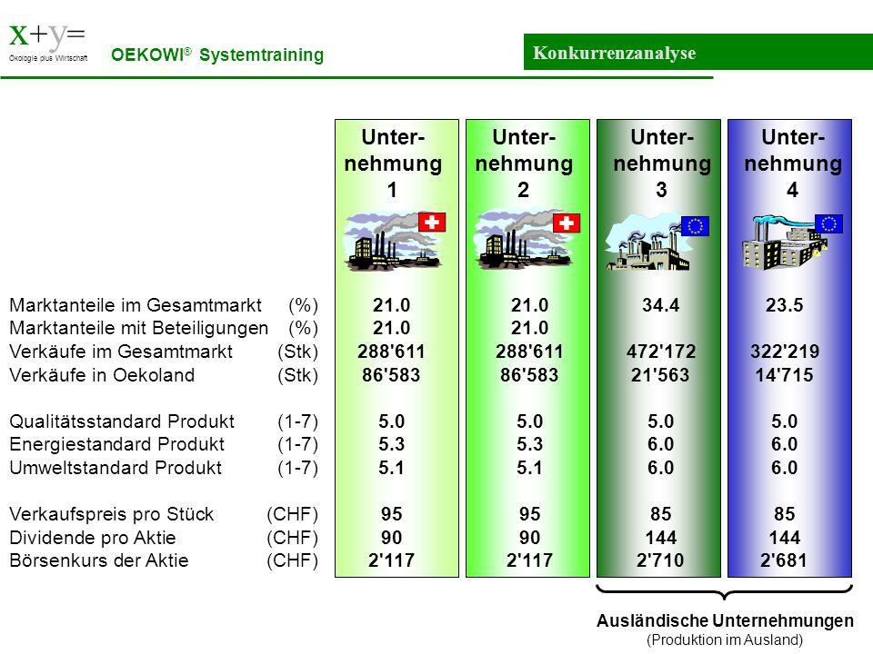 x + y = Ökologie plus Wirtschaft Konkurrenzanalyse OEKOWI ® Systemtraining Unter- nehmung 4 Unter- nehmung 1 Unter- nehmung 2 Unter- nehmung 3 Marktan