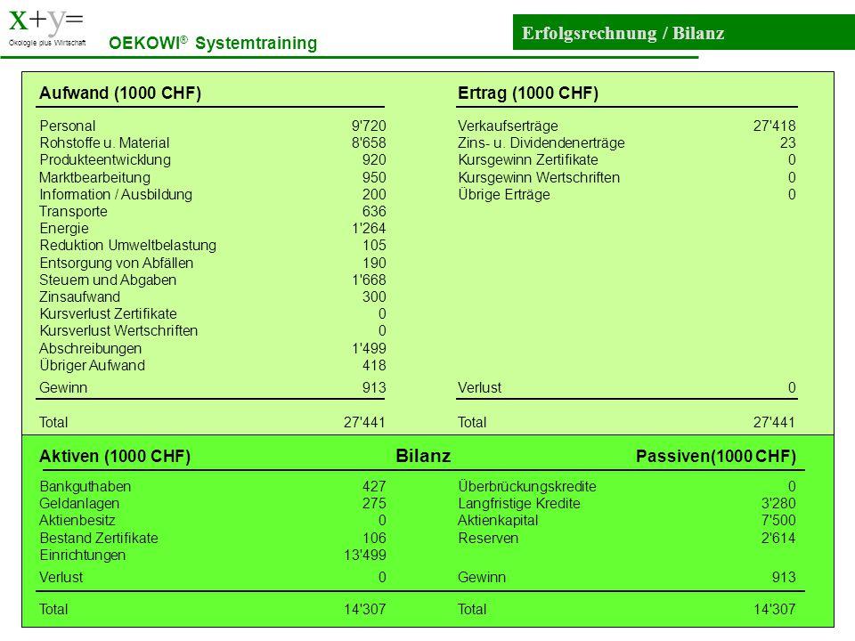 x + y = Ökologie plus Wirtschaft Erfolgsrechnung / Bilanz OEKOWI ® Systemtraining Aufwand (1000 CHF)Ertrag (1000 CHF) Personal9'720Verkaufserträge27'4