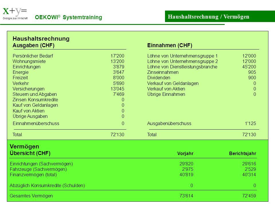 x + y = Ökologie plus Wirtschaft Haushaltsrechnung / Vermögen OEKOWI ® Systemtraining Haushaltsrechnung Ausgaben (CHF)Einnahmen (CHF) Persönlicher Bed