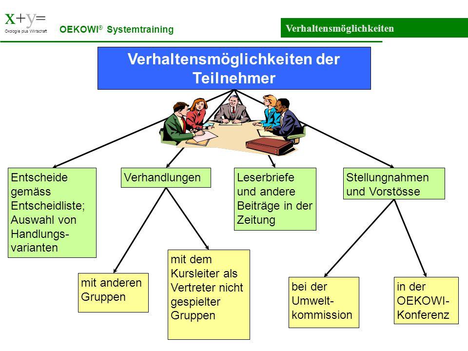 x + y = Ökologie plus Wirtschaft Verhaltensmöglichkeiten OEKOWI ® Systemtraining Entscheide gemäss Entscheidliste; Auswahl von Handlungs- varianten mi