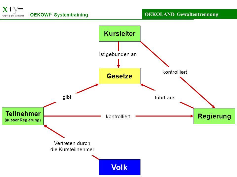 x + y = Ökologie plus Wirtschaft OEKOLAND-Parlament OEKOWI ® Systemtraining Unternehmen 1 Haushalt 2Haushalt 1 Unternehmen 2Regierung Kommission für Umweltfragen Medien Parlament OEKOLAND