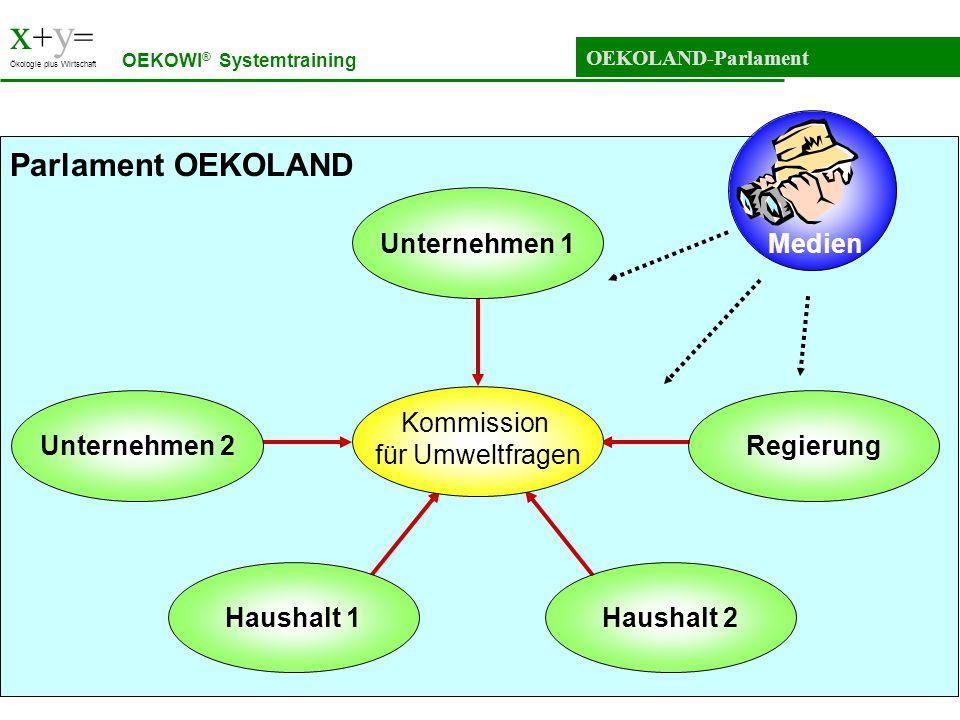 x + y = Ökologie plus Wirtschaft OEKOLAND-Parlament OEKOWI ® Systemtraining Unternehmen 1 Haushalt 2Haushalt 1 Unternehmen 2Regierung Kommission für U