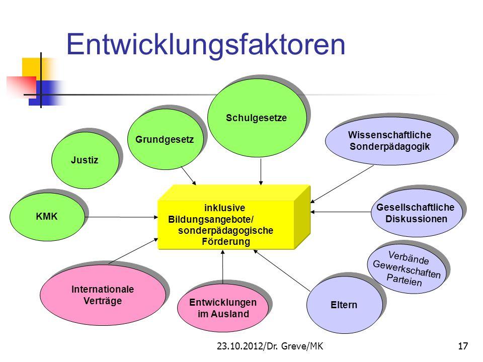 17 Entwicklungsfaktoren inklusive Bildungsangebote/ sonderpädagogische Förderung Schulgesetze Grundgesetz Justiz KMK Internationale Verträge Internati