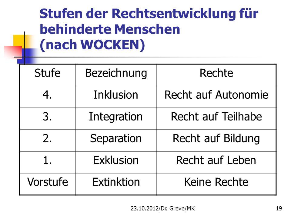 Stufen der Rechtsentwicklung für behinderte Menschen (nach WOCKEN) StufeBezeichnungRechte 4.InklusionRecht auf Autonomie 3.IntegrationRecht auf Teilha