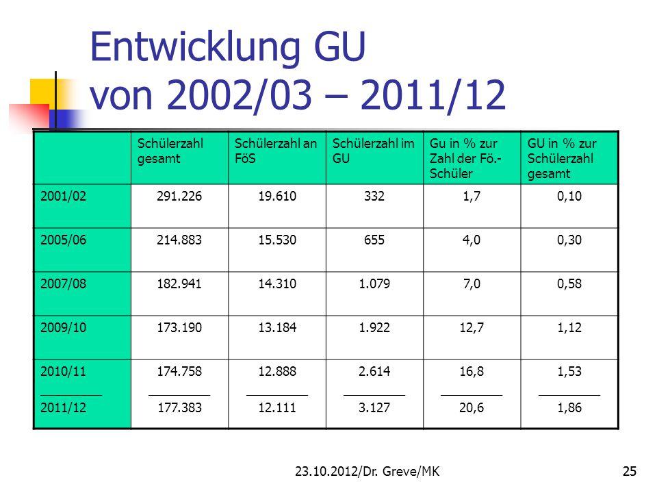25 Entwicklung GU von 2002/03 – 2011/12 Schülerzahl gesamt Schülerzahl an FöS Schülerzahl im GU Gu in % zur Zahl der Fö.- Schüler GU in % zur Schülerz