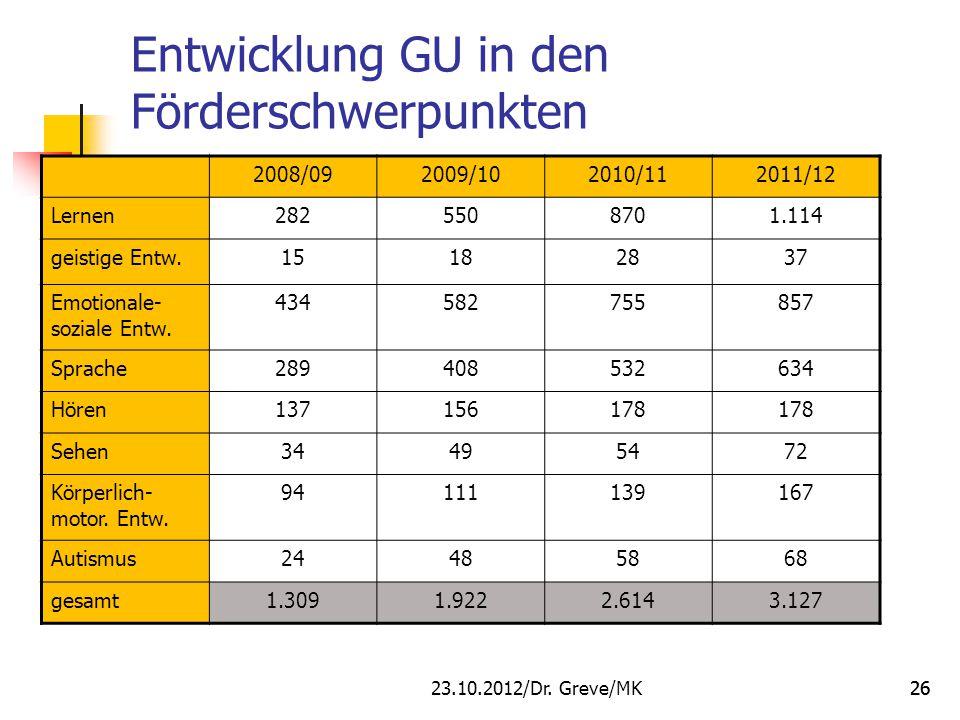 26 Entwicklung GU in den Förderschwerpunkten 2008/092009/102010/112011/12 Lernen2825508701.114 geistige Entw.15182837 Emotionale- soziale Entw. 434582