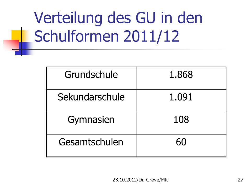 27 Verteilung des GU in den Schulformen 2011/12 Grundschule1.868 Sekundarschule1.091 Gymnasien108 Gesamtschulen60 23.10.2012/Dr. Greve/MK27