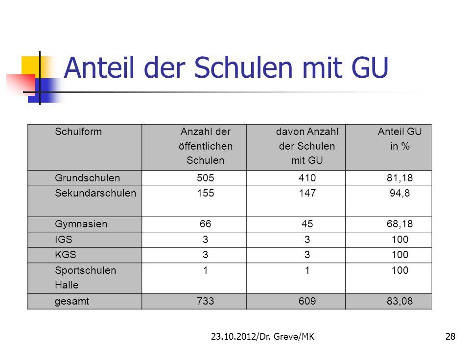 Schulform Anzahl der öffentlichen Schulen davon Anzahl der Schulen mit GU Anteil GU in % Grundschulen50541081,18 Sekundarschulen15514794,8 Gymnasien66